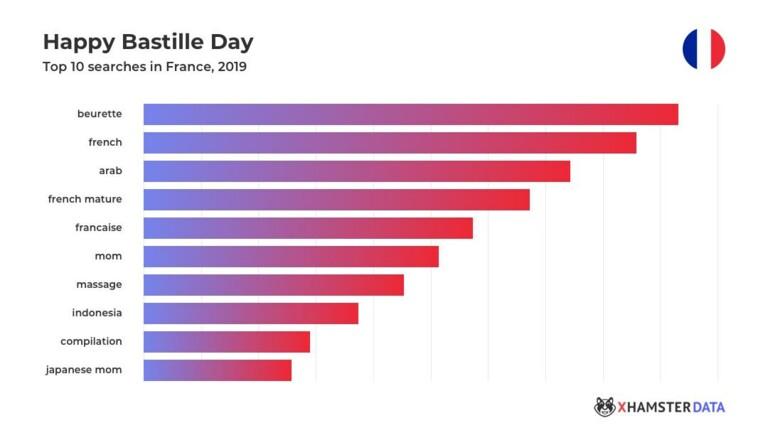 Viols & fantasmes racialisés : voici les 10 tags porno les plus populaires chez les Français (selon xHamster)