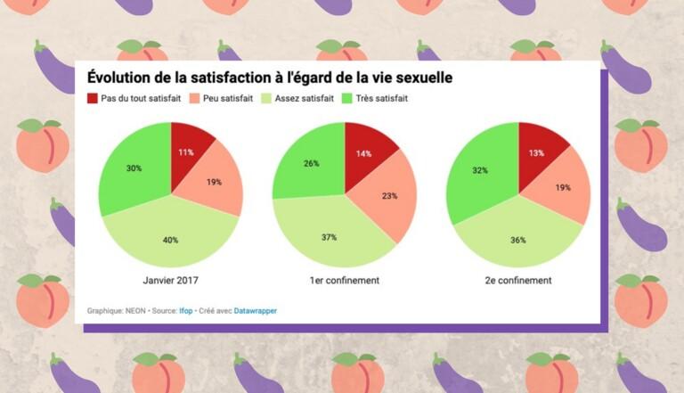 Reconfinement, télétravail et libido : 5 graphiques sur la vie sexuelle des Français reconfinés